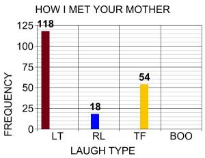"graph from blog on jewcy.com showing HIMYM's ""laugh score"" to be a low of 27.4 (same as Whitney that week) but was hilarious nonetheless"